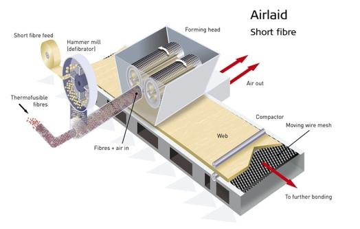 airlaid